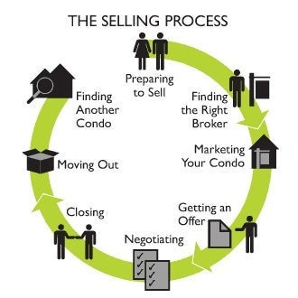 the selling process essay Approach is one of the important steps in the selling process it has been rightly said that a sale is won or lost during the interview in fact, approach influences the prospects to keep their door either open or close during the first few minutes of the approach, the prospect decides whether he will purchase [.